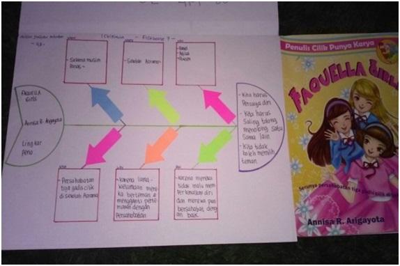 Hasil review siswa dan siswi dari kegiatan literasi contoh hasil review siswa berupa fishbone diagram fishbone ini berupa tulang ikan yang berisi informasi 5w1h judul penulis penerbit dan hikmah setelah ccuart Choice Image